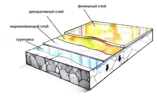Как происходит укладка наливного пола